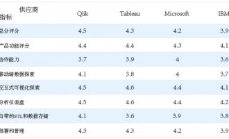 独家 | 史上最权威的BI 趋势分析及产品对比