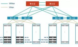 【干货】非常实用的Cloudera平台参考部署架构