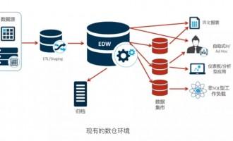 Cloudera|传统数据库向大数据的渐进式转型