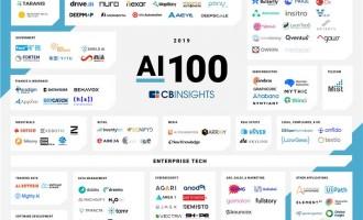 最有钱的AI土壕在中国!2019百大AI创业公司榜解读
