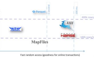 干货|不同文件格式和存储引擎在Apache Hadoop生态系统中的性能比较