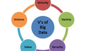 干货|50个大数据面试问题及答案第一篇:10个大数据面试入门级问题