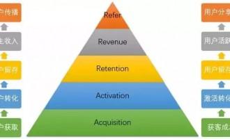 中小企业数据分析怎么做?搭建正确的数据分析体系才是第一步
