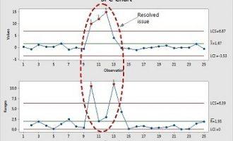 Minitab小技巧:提高控制图效率的五种方法