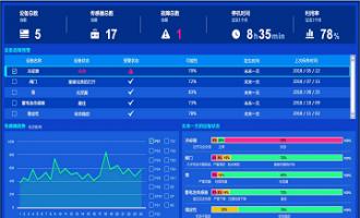 慧都助力某通信系统公司分析设备数据,实现设备预测准确率高达95%
