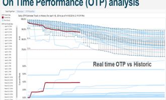 Tableau助力西南航空多维度分析数据,员工获得自我价值