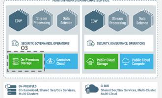 Cloudera资讯|开放式混合架构:O3