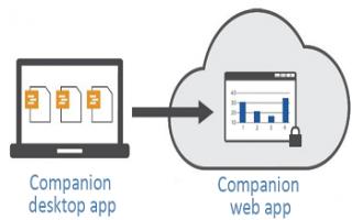 Companion by Minitab:桌面应用程序和Web应用程序术语(第1部分)