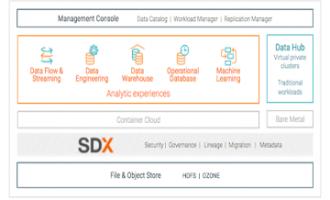 Cloudera资讯|结束数据中心敏捷与控制之间战斗的CDP私有云