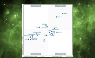 Qlik连续10年被评为Gartner 2020年分析和BI平台魔力象限的领导者