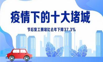 疫情下的十大堵城:复工后整体拥堵下降37.3%