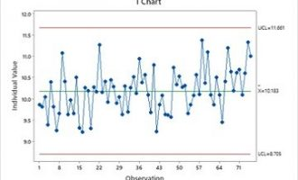 Minitab小技巧:使用EWMA图表检测过程均值中的微小变化