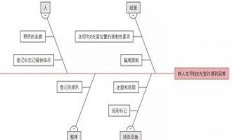 【学习】六西格玛工具软件Minitab Workspace-因果图与因果矩阵