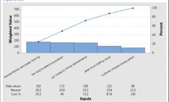 如何使用Minitab Workspace用表格处理你的变量?