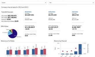 用于供应链的Qlik:通过Qlik分析数据发现优化全渠道