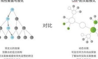 BI分析工具Qlik有趣的扩展性(三):QIX关联索引引擎和技术支持服务