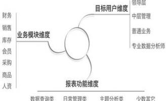 传统行业如何建立数据仓库?(上)