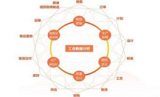 浅析2020年全球工业大数据市场规模和发展前景