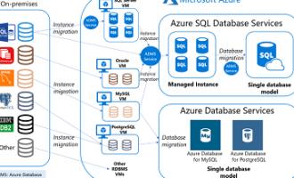 Qlik教程:如何从Qlik Sense Business连接到Azure SQL数据库?