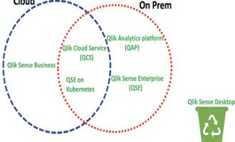 只需三分钟,带您了解Qlik Sense多个平台的区别!