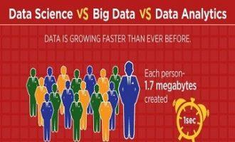 数据科学、大数据与数据分析的区别