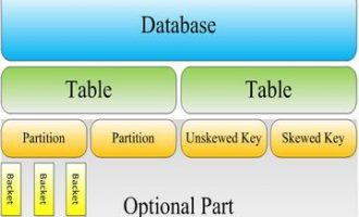 1分钟了解基于Hadoop的数据仓库工具Hive(附超实用示例)