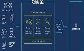 Qlik通过新的SQL分析集成扩展与Databricks的战略合作关系
