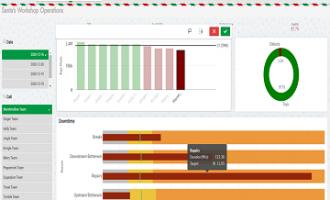 Qlik Sense助力企业完成完美数据驱动决策