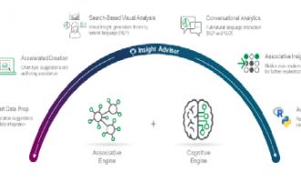 利用Qlik Sense对话式分析提供更多洞察力