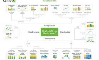 数据可视化:在Qlik的帮助下,选择合适的可视化方式