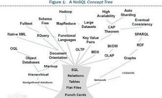 NoSQL数据库真的不需要Schema吗?