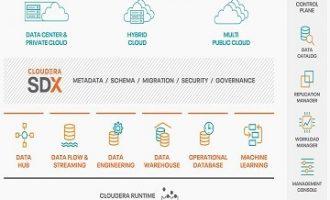 Cloudera数据平台的多方面价值主张