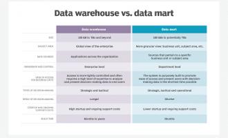 数据仓库与数据集市之间的区别