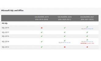 关于SOLIDWORKS PDM 2022版本专业版SQL服务器的更改