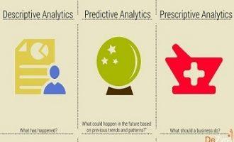 大数据三大分析类型解析:描述性,预测性,规范性分析
