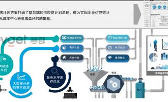 制造业的供应链管理为什么越来越难做?