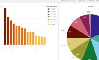 2分钟带你了解大数据可视化,近期最全资料整理